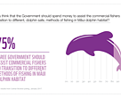 Infographic showing 75% of New Zealanders agree government should assist commercial fishers to transition to different methods of fishing in Māui dolphin habitat.